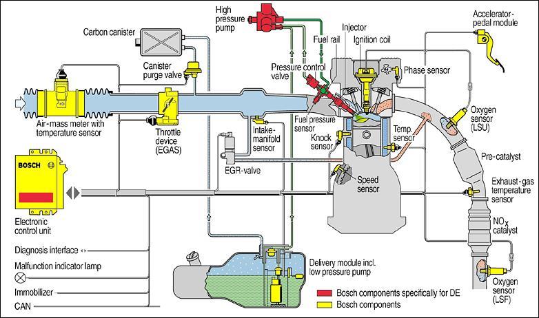 بررسی سیستم سوخت
