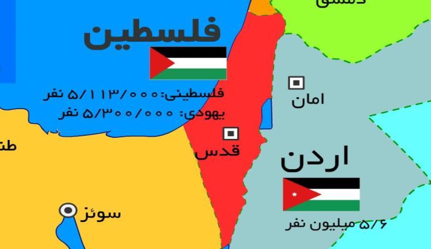 تحلیل و بررسی جغرافیای فلسطین