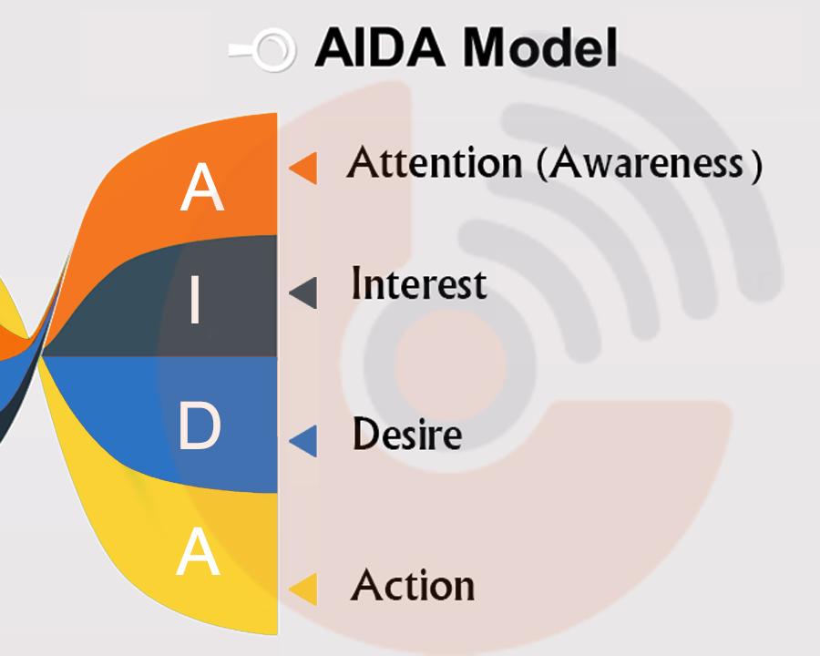 پاورپوینت معرفی مدل  AIDA