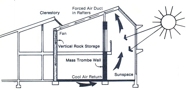 پاورپوینت بررسی انرژی خورشیدی جذب شده در دیوارها