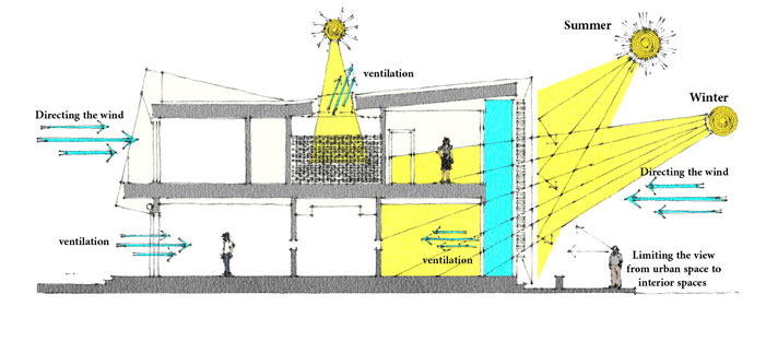 تاثیر تابش آفتاب در گرمای داخلی
